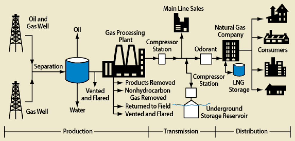 Coal And Natural Gas History