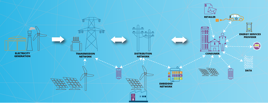 Supply chain from left to right which shows electricity generation pointing to trnasmission network. Below transmission network are some solar panels and a wind turbine pointing to the transmission network. The transmission network connects to the distribution network which also connects to a battery and and embedded network. These connect to the consumer. The consumer is connected to a retailer, and electric car, an energy service provider, data, a battery and solar panels.